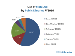 Pie Chart on Use of State Aid Funds by Local Libraries